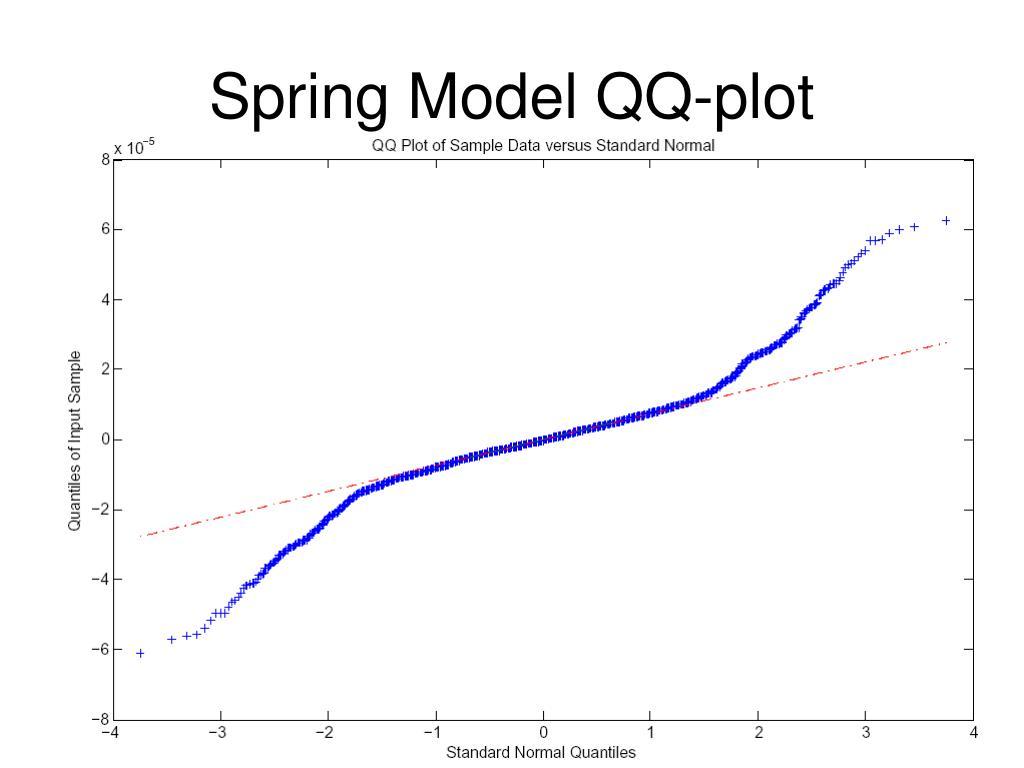 Spring Model QQ-plot