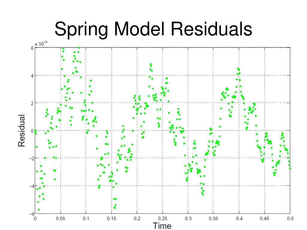 Spring Model Residuals