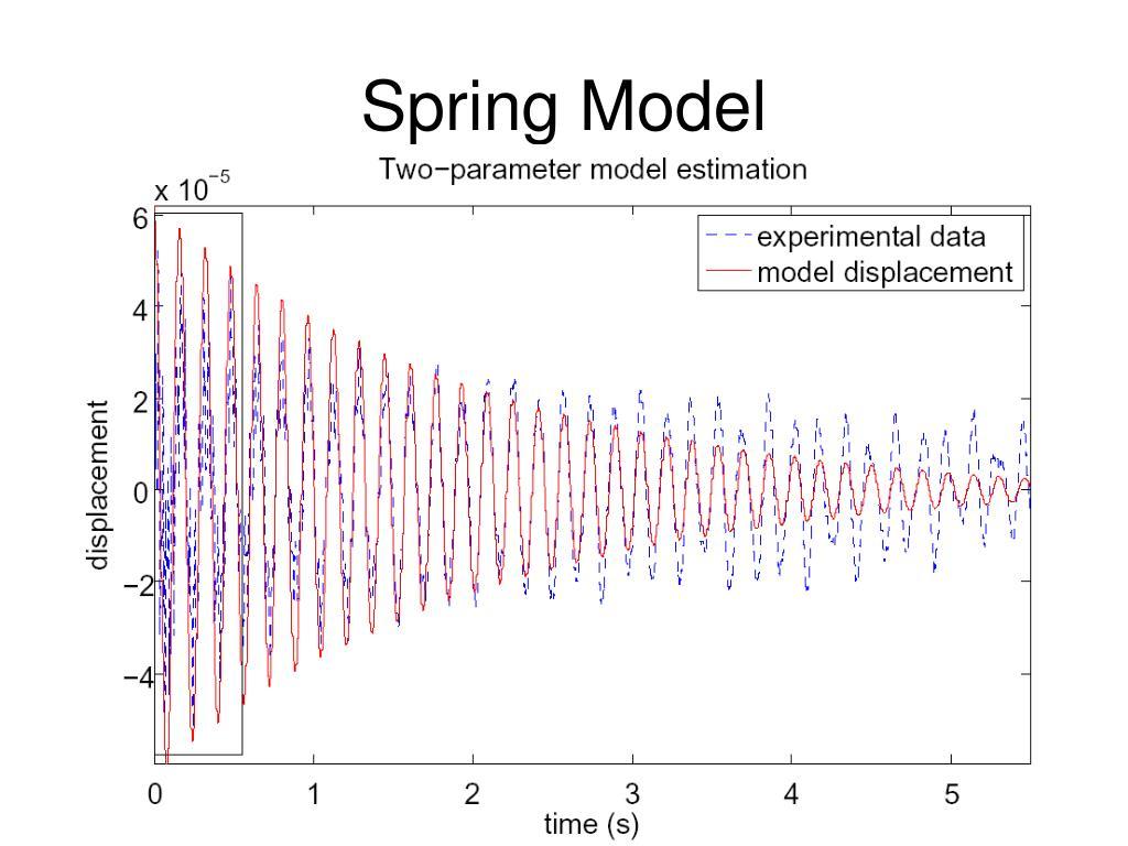Spring Model