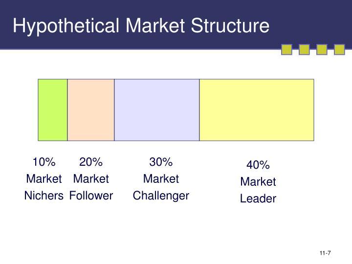 Hypothetical Market Structure