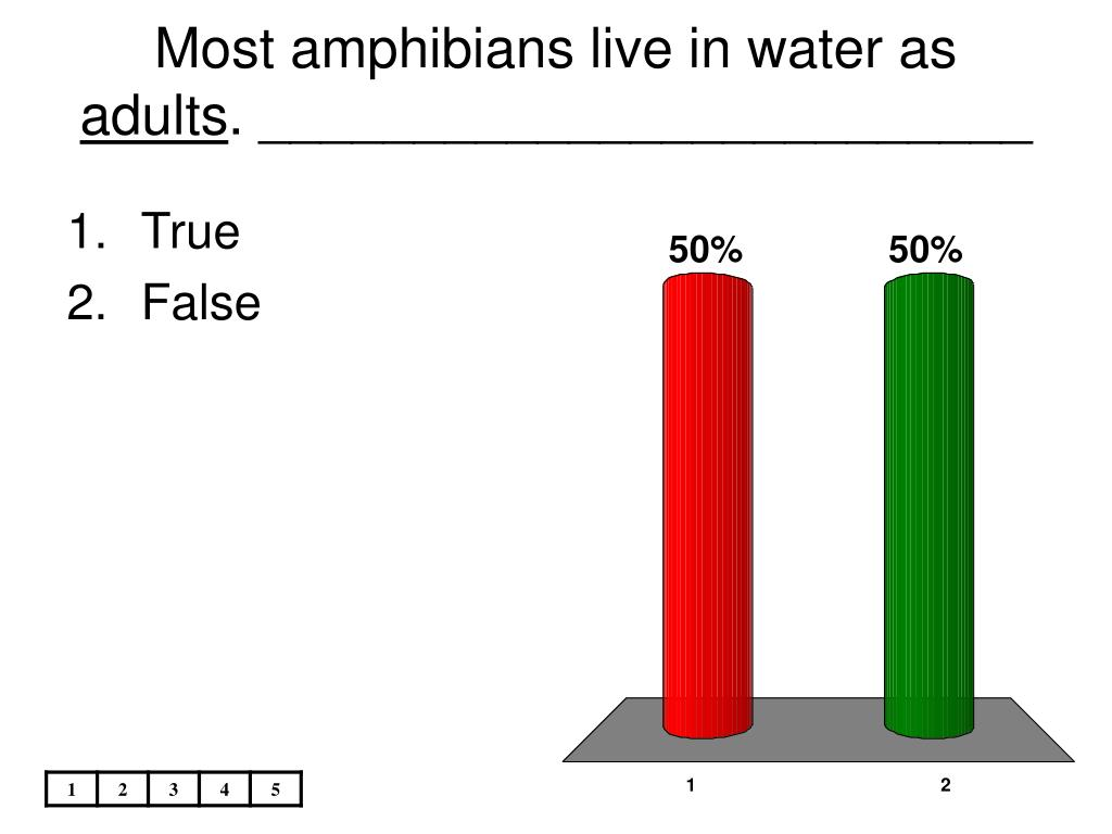 Most amphibians live in water as