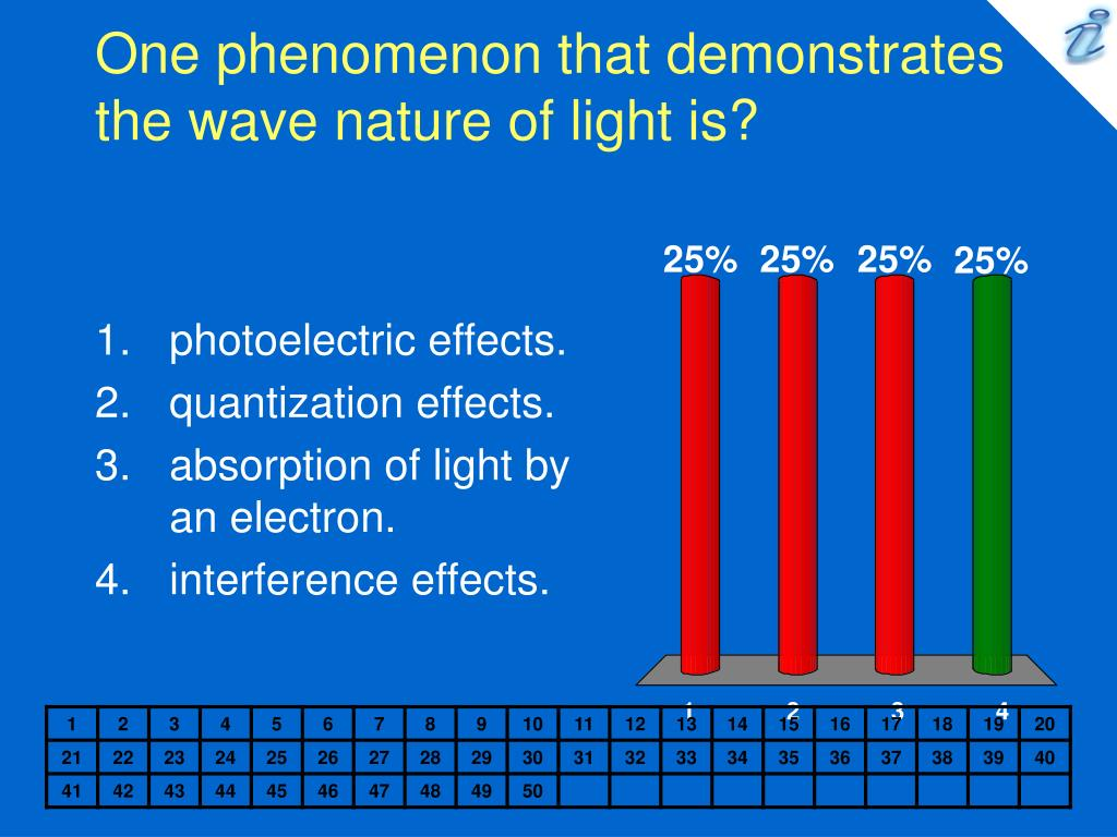 One Phenomenon That Demonstrates The Particle Nature Of Light Is