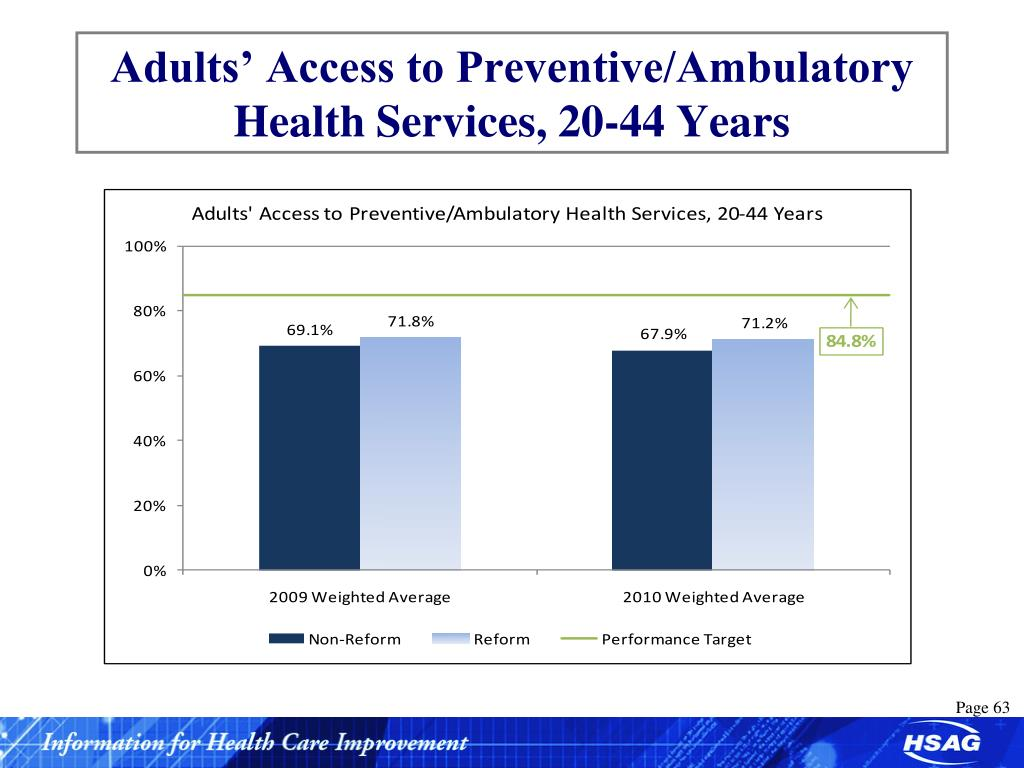 Adults' Access to Preventive/Ambulatory Health Services, 20-44 Years