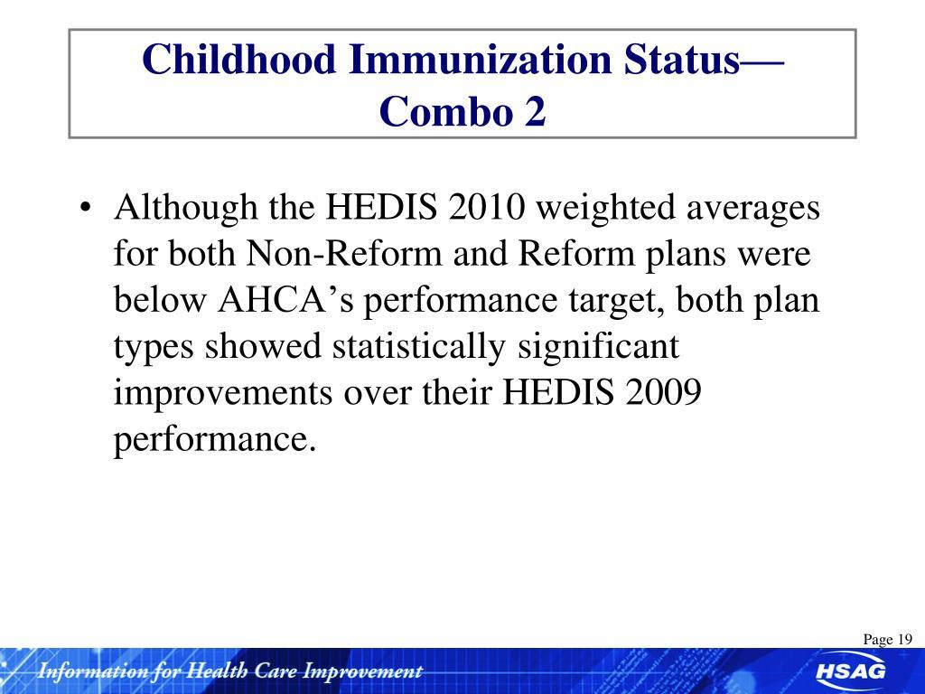 Childhood Immunization Status—