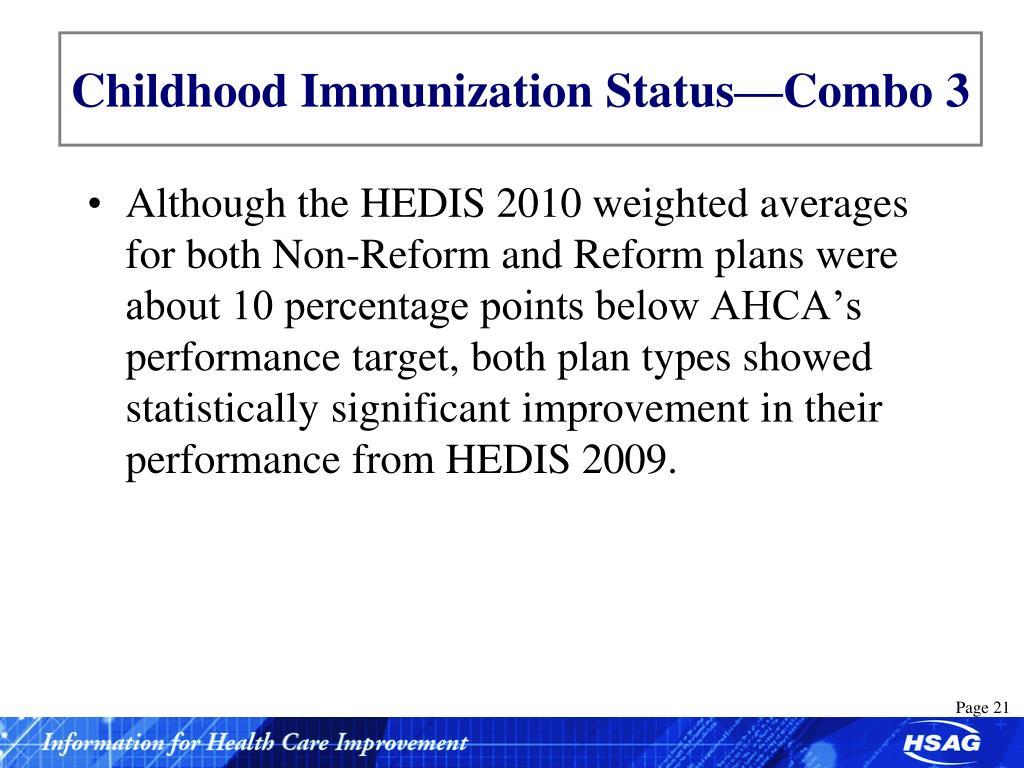 Childhood Immunization Status—Combo 3