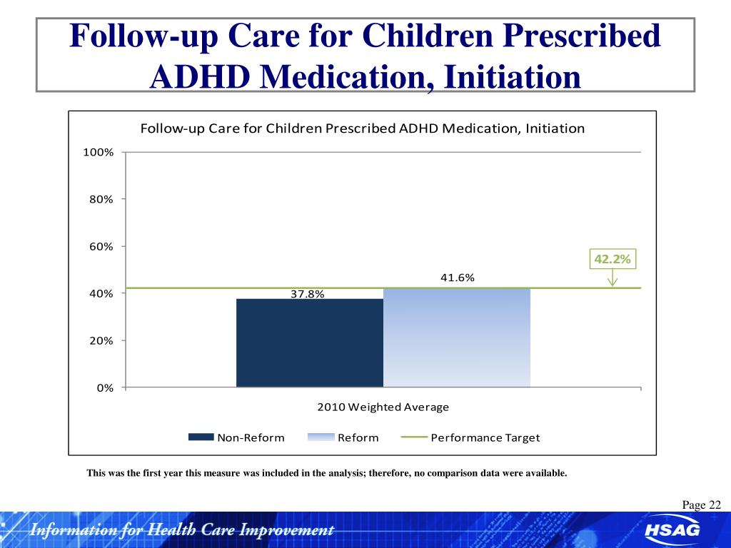 Follow-up Care for Children Prescribed ADHD Medication, Initiation