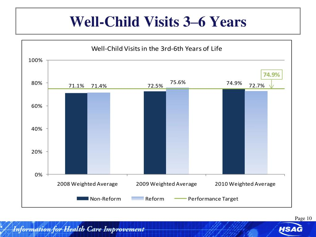 Well-Child Visits 3–6 Years