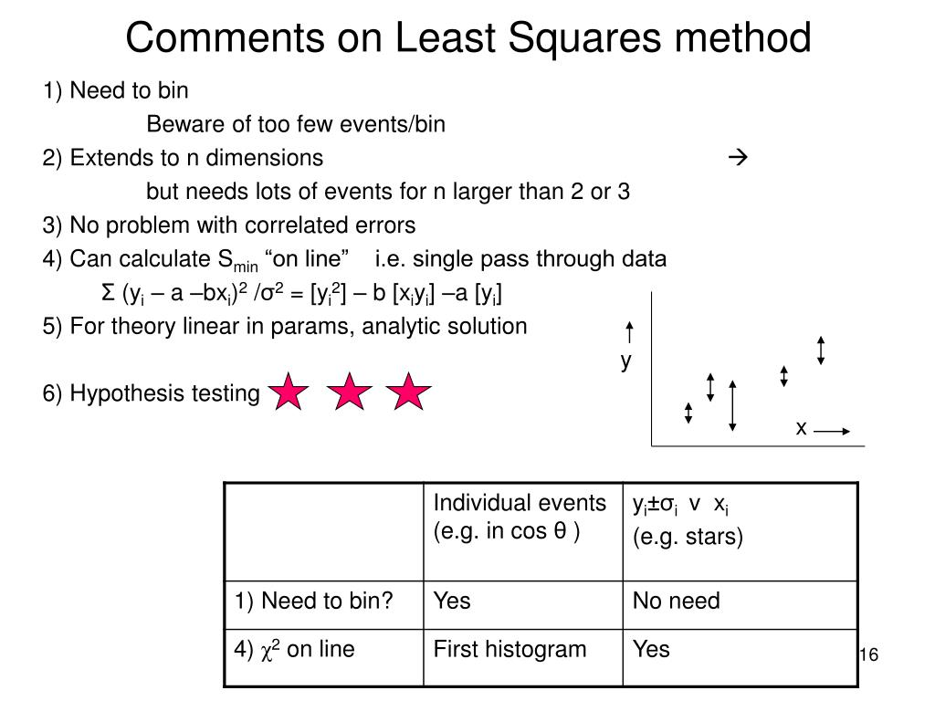 Comments on Least Squares method