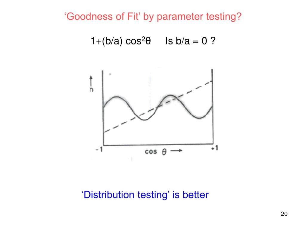 'Goodness of Fit' by parameter testing?