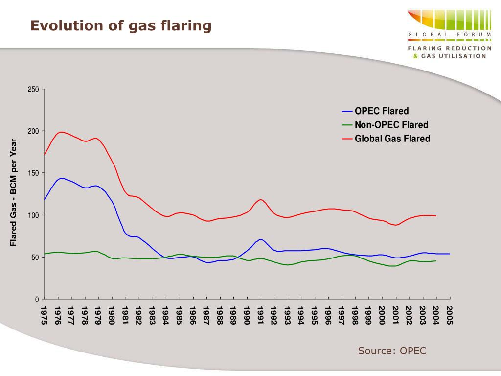 Evolution of gas flaring