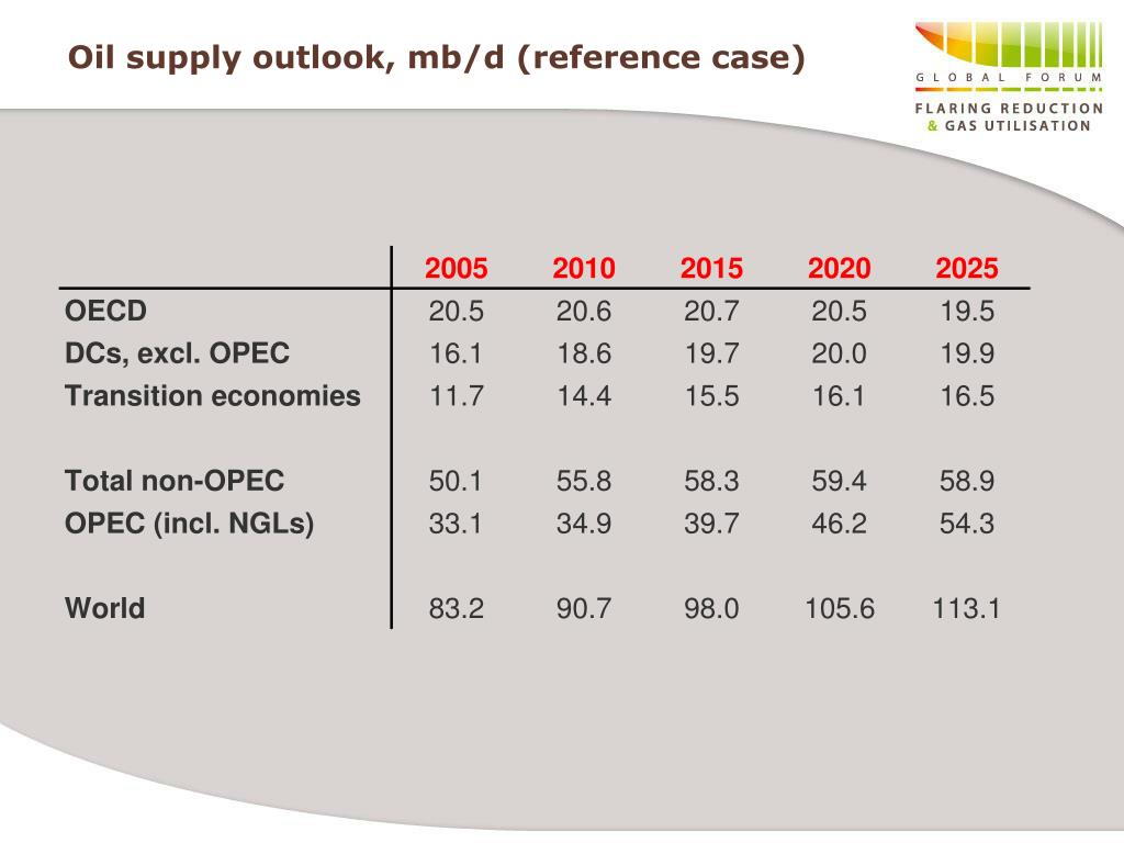 Oil supply outlook, mb/d (reference case)