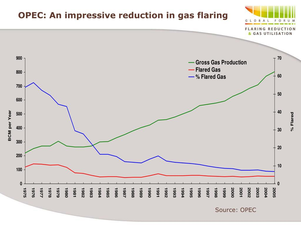 OPEC: An impressive reduction in gas flaring