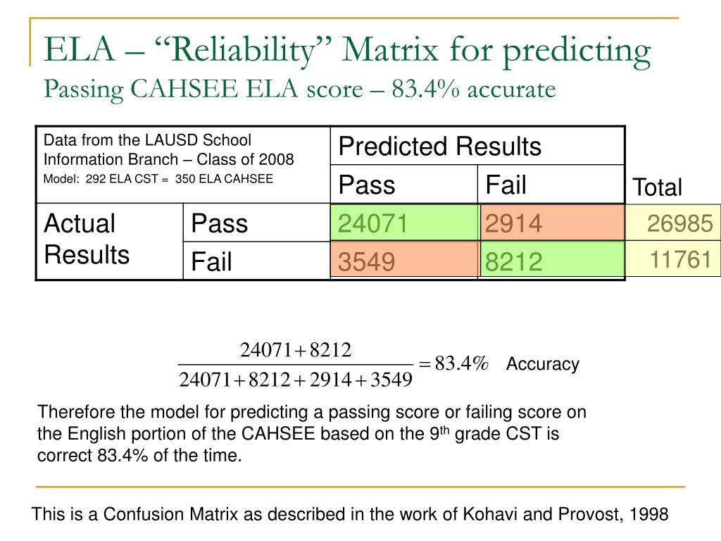 "ELA – ""Reliability"" Matrix for predicting"