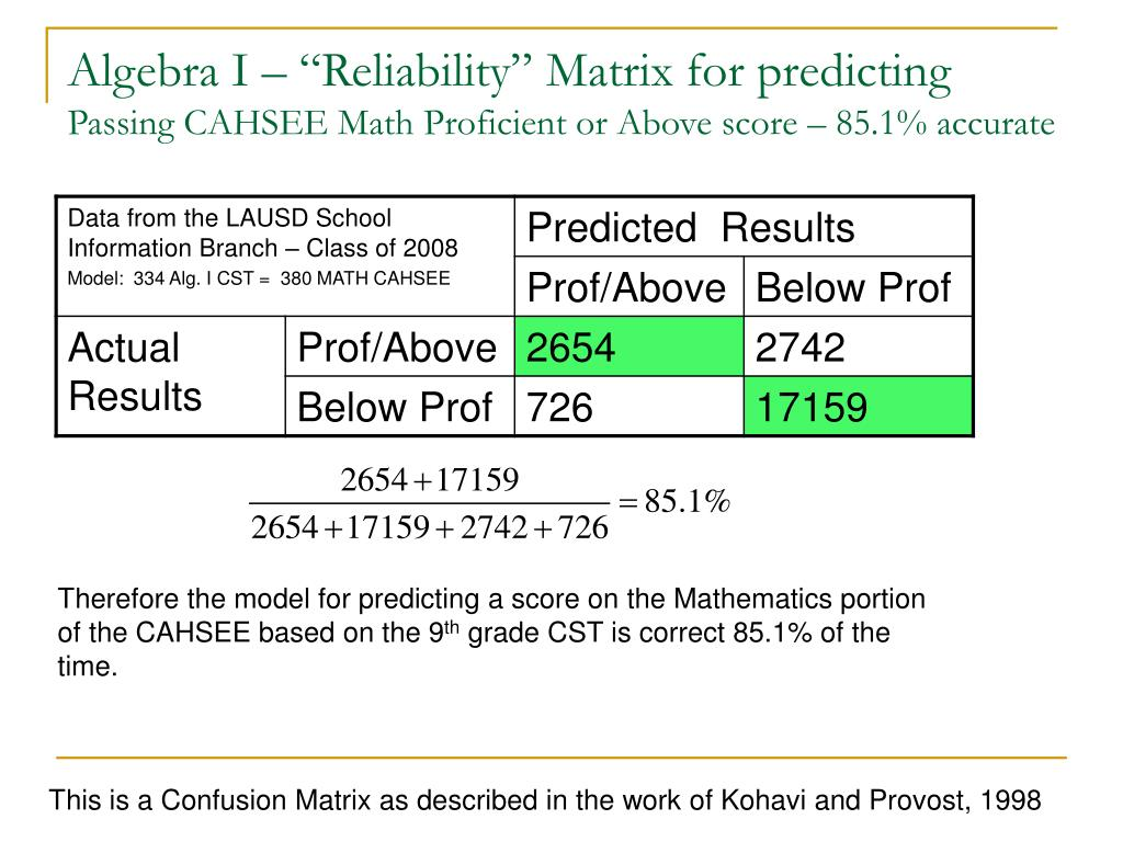 "Algebra I – ""Reliability"" Matrix for predicting"