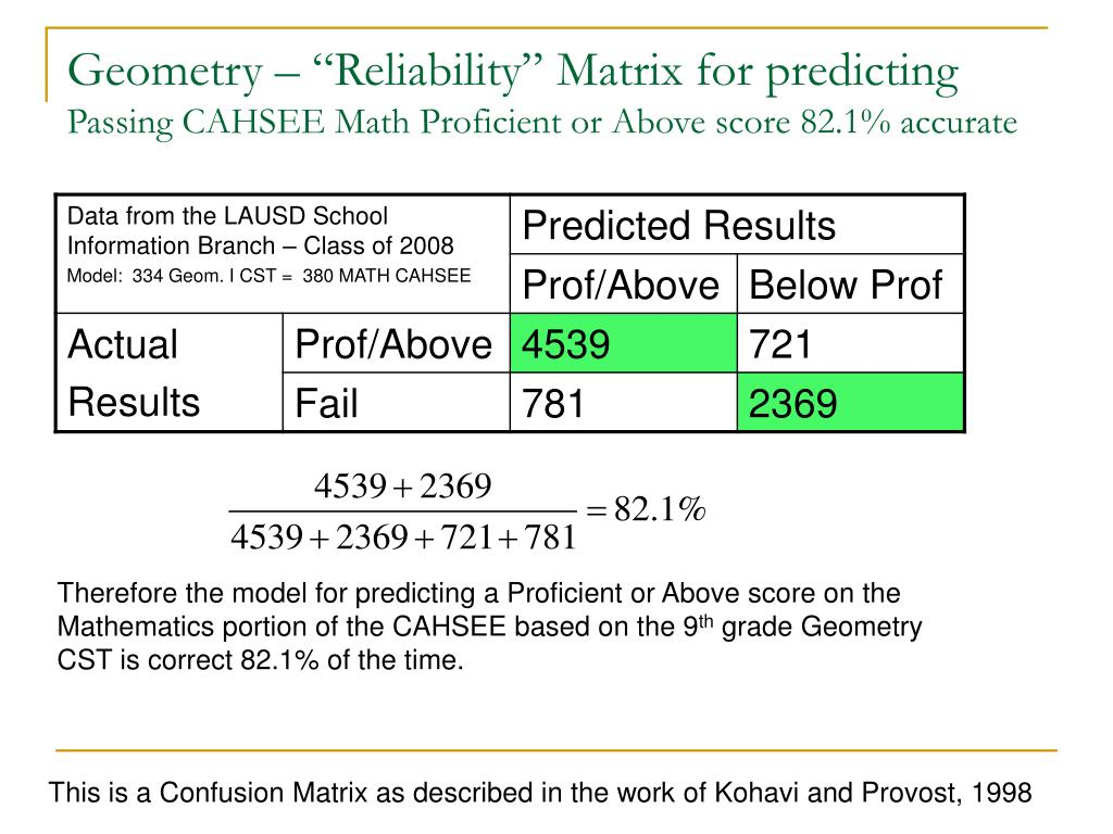 "Geometry – ""Reliability"" Matrix for predicting"