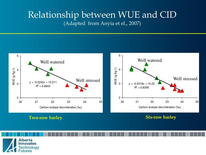 Relationship between WUE and CID