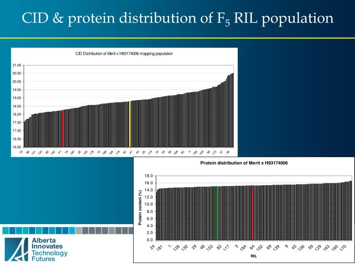 CID & protein distribution of F