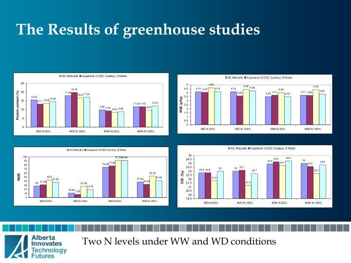 The Results of greenhouse studies