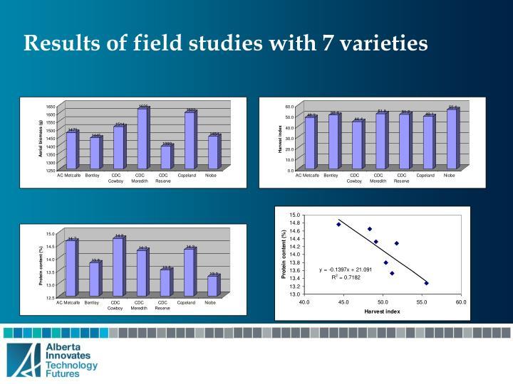 Results of field studies with 7 varieties