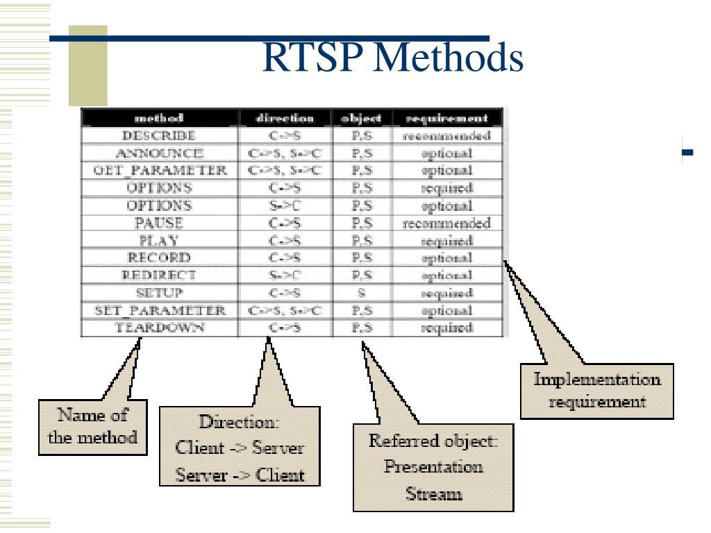 RTSP Methods