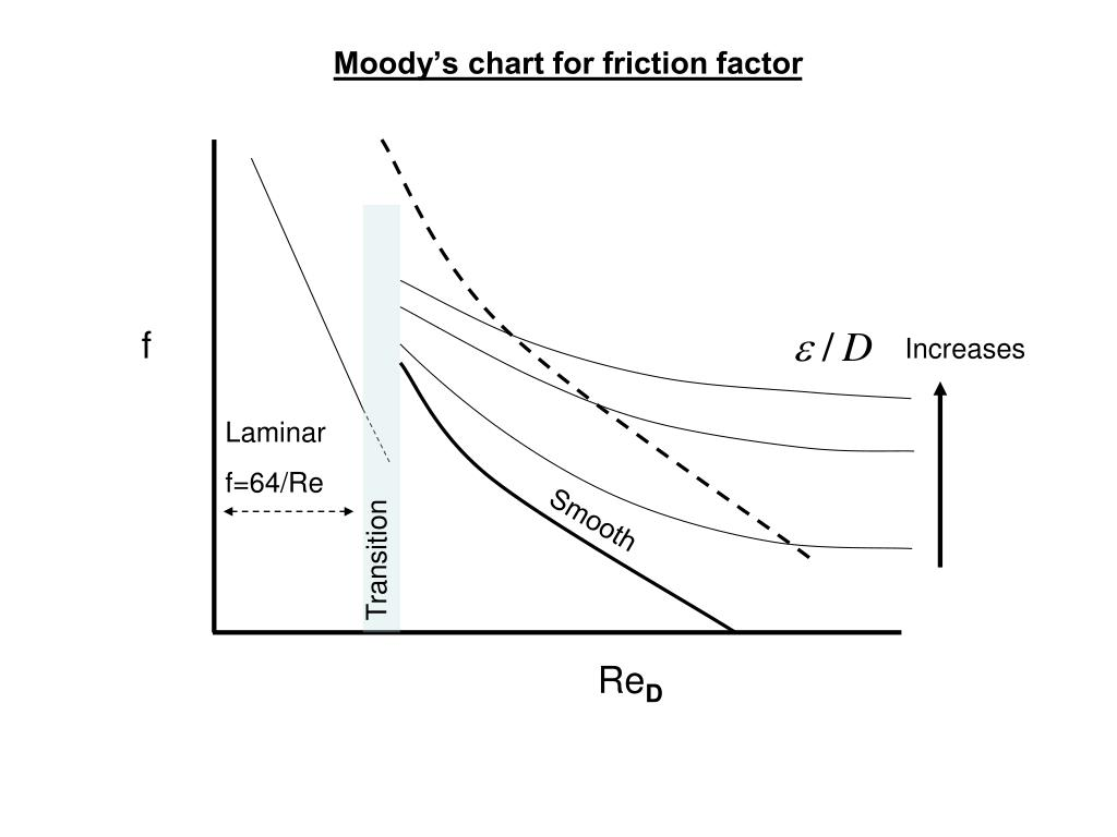 Moody's chart for friction factor