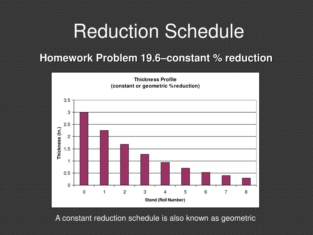 Reduction Schedule