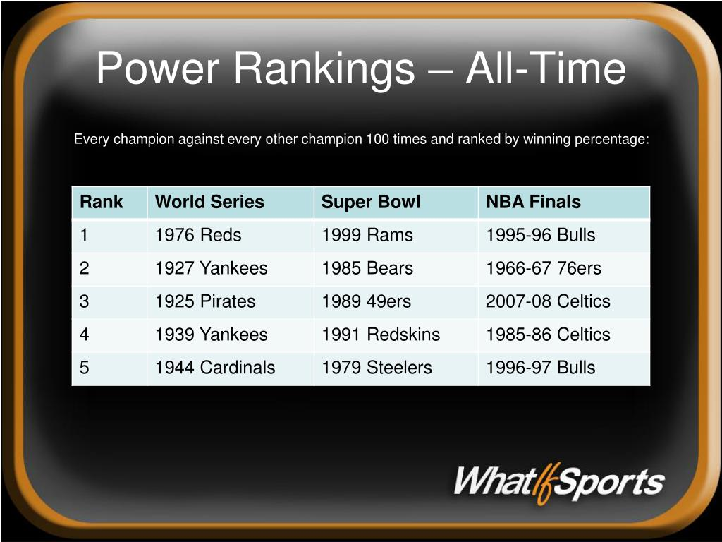 Power Rankings – All-Time