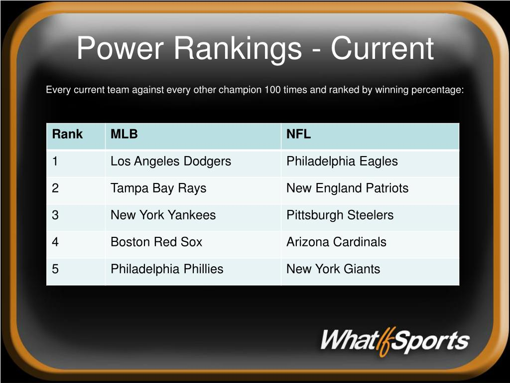 Power Rankings - Current