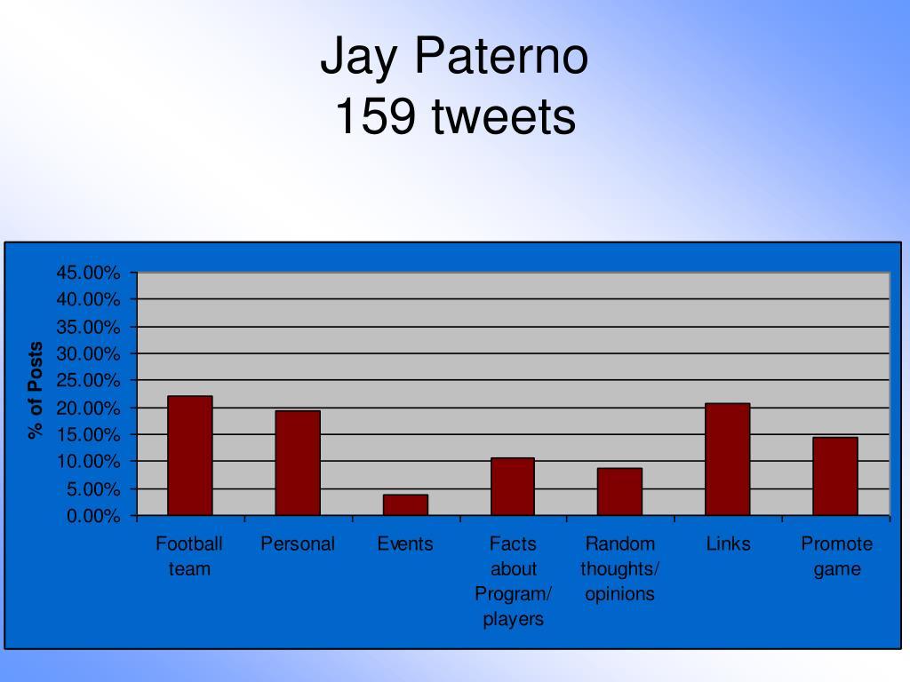 Jay Paterno