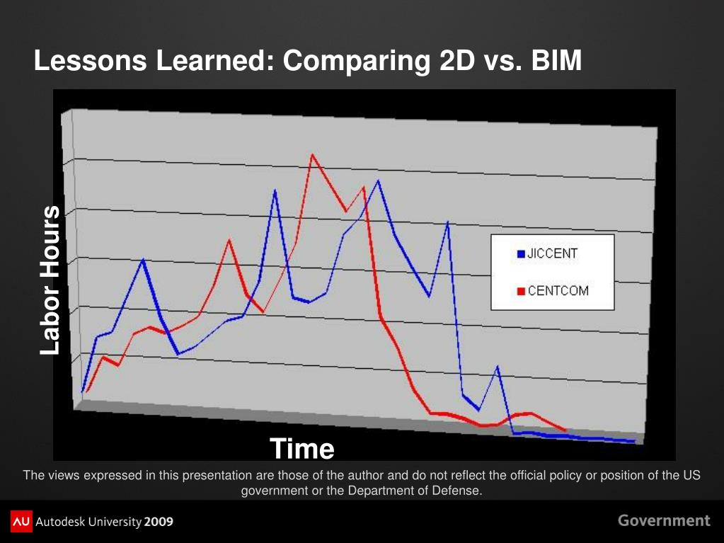 Lessons Learned: Comparing 2D vs. BIM