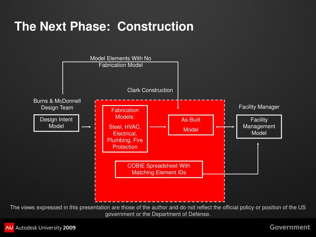 The Next Phase:  Construction
