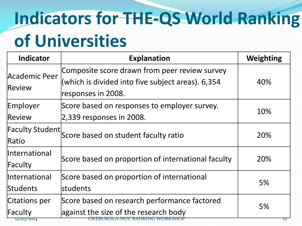 Indicators for THE-QS World Ranking of Universities