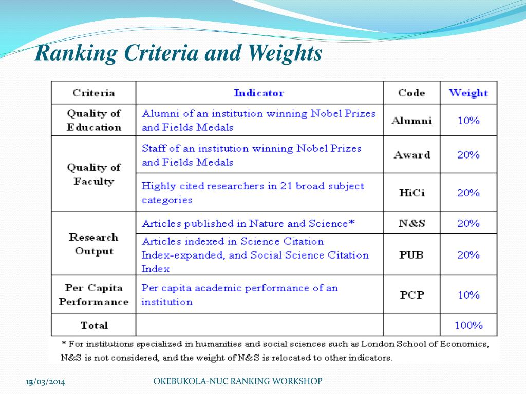 Ranking Criteria and Weights