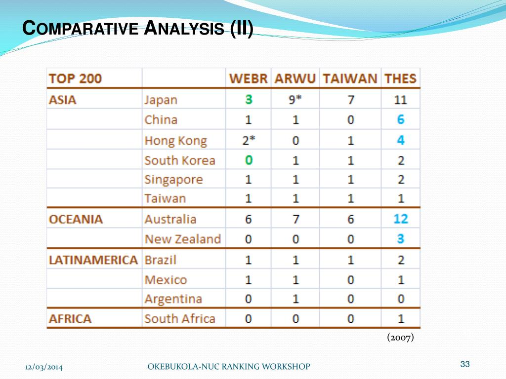 Comparative Analysis (II)