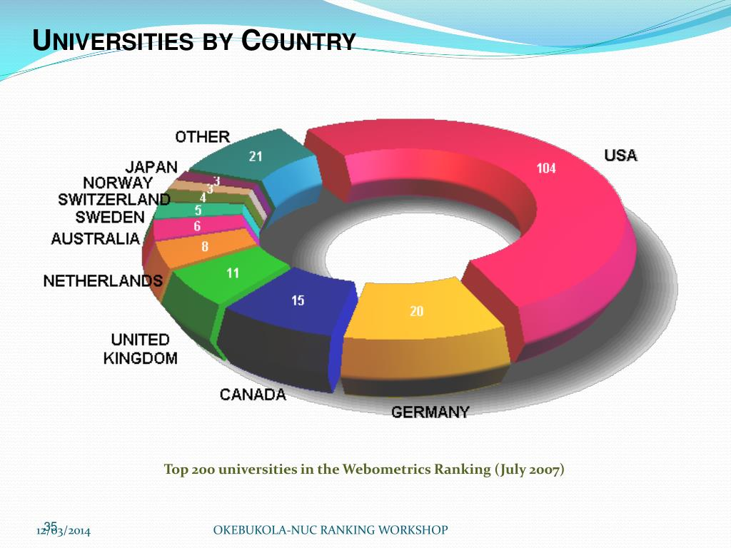 Universities by Country