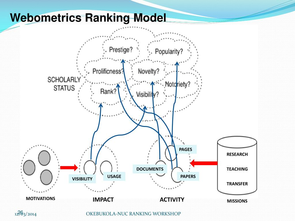 Webometrics Ranking Model