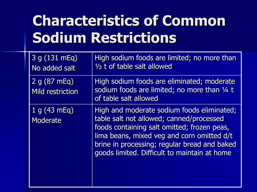 Characteristics of Common Sodium Restrictions
