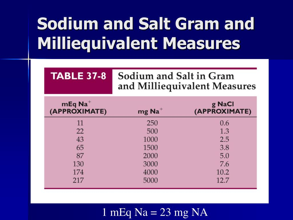 Sodium and Salt Gram and Milliequivalent Measures