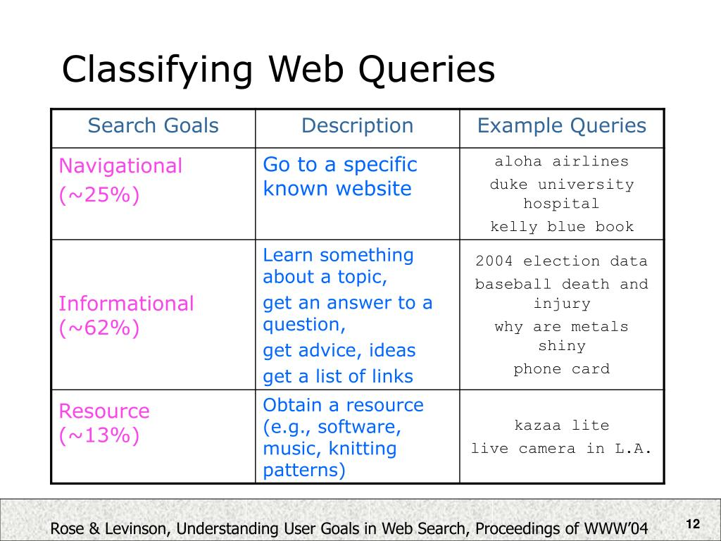 Classifying Web Queries