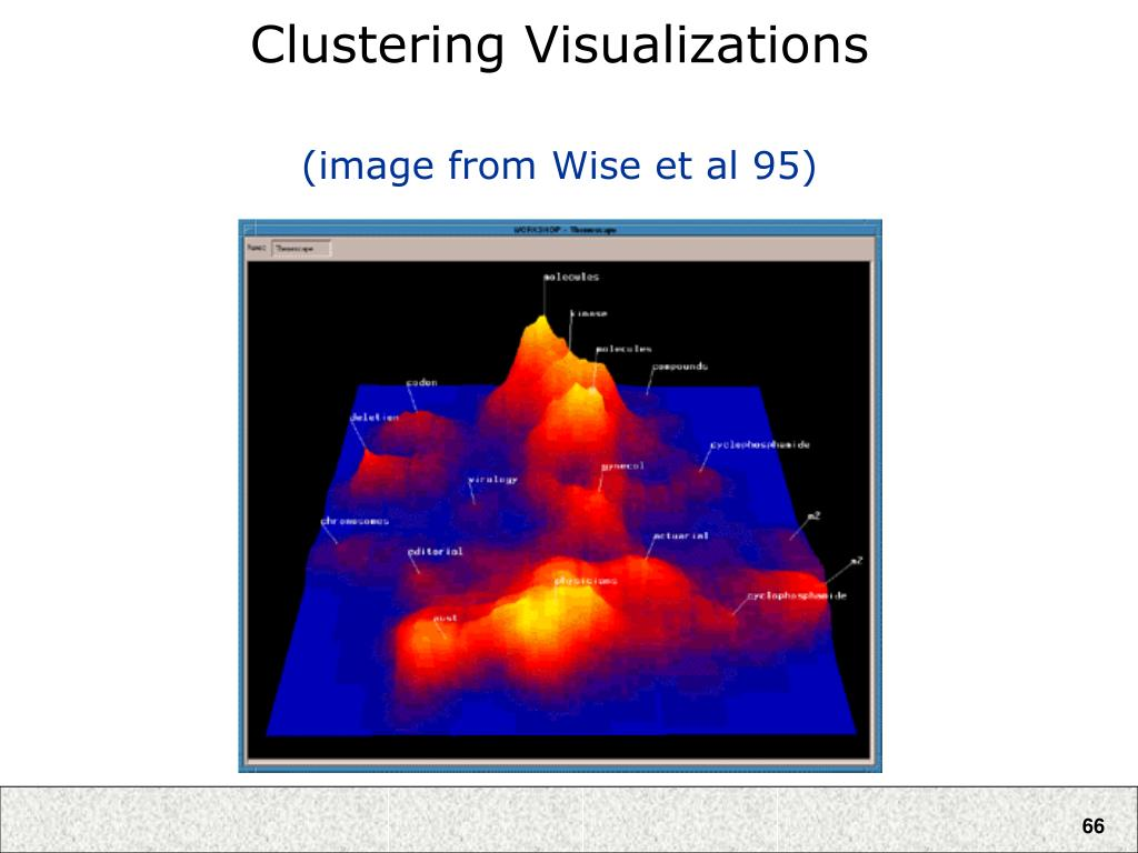 Clustering Visualizations