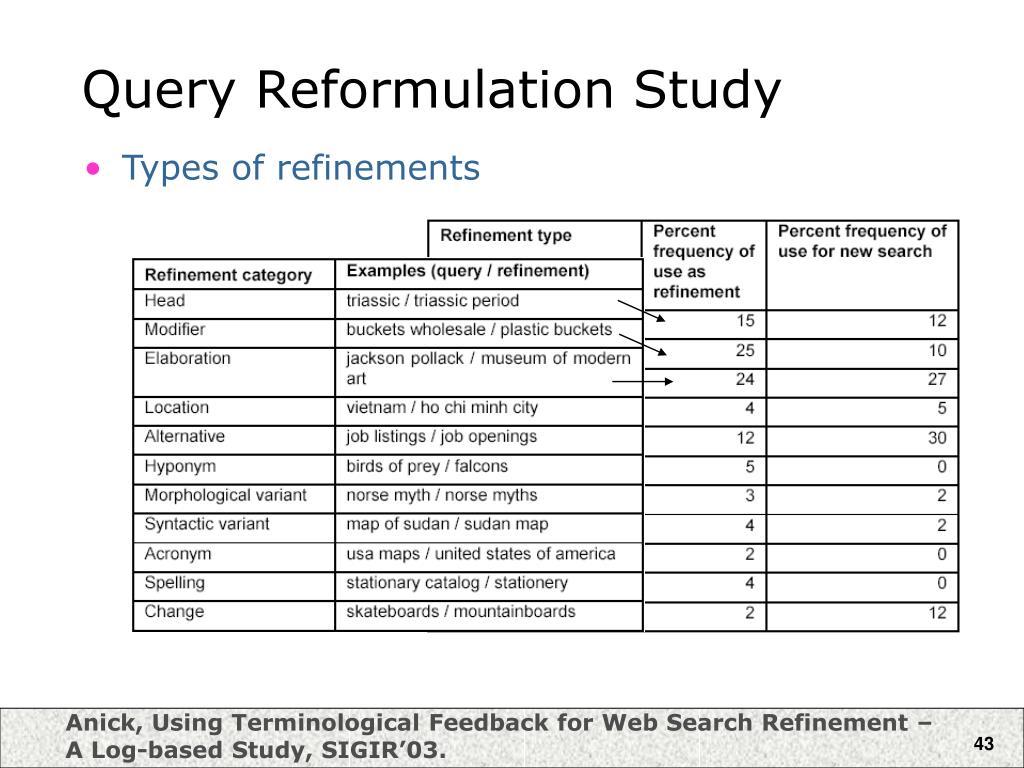 Query Reformulation Study