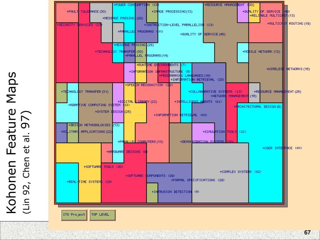 Kohonen Feature Maps