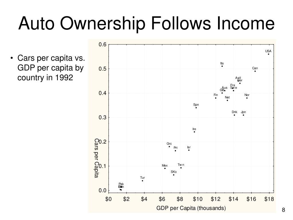 Auto Ownership Follows Income