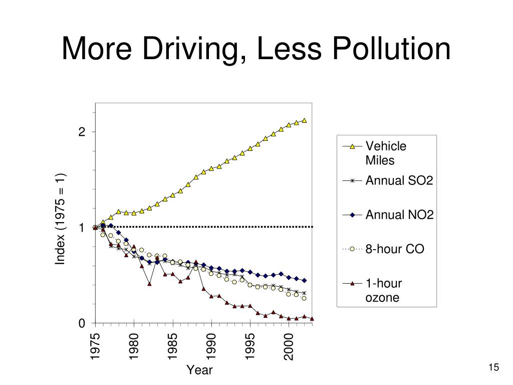 More Driving, Less Pollution