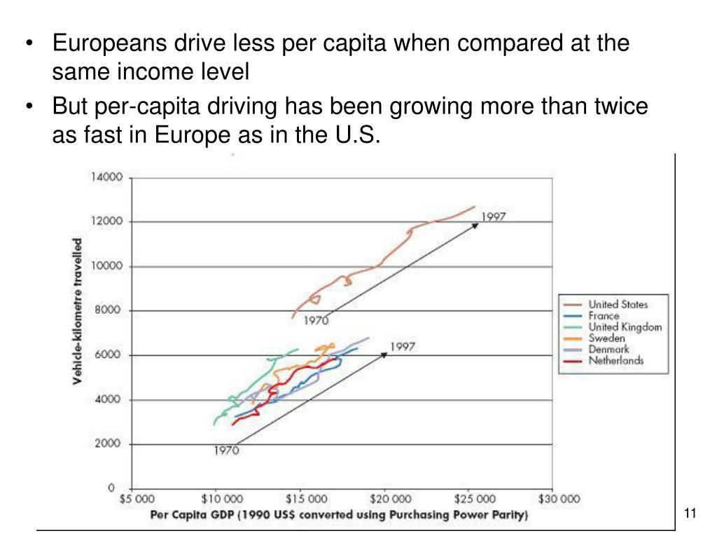 Europeans drive less per capita when compared at the same income level