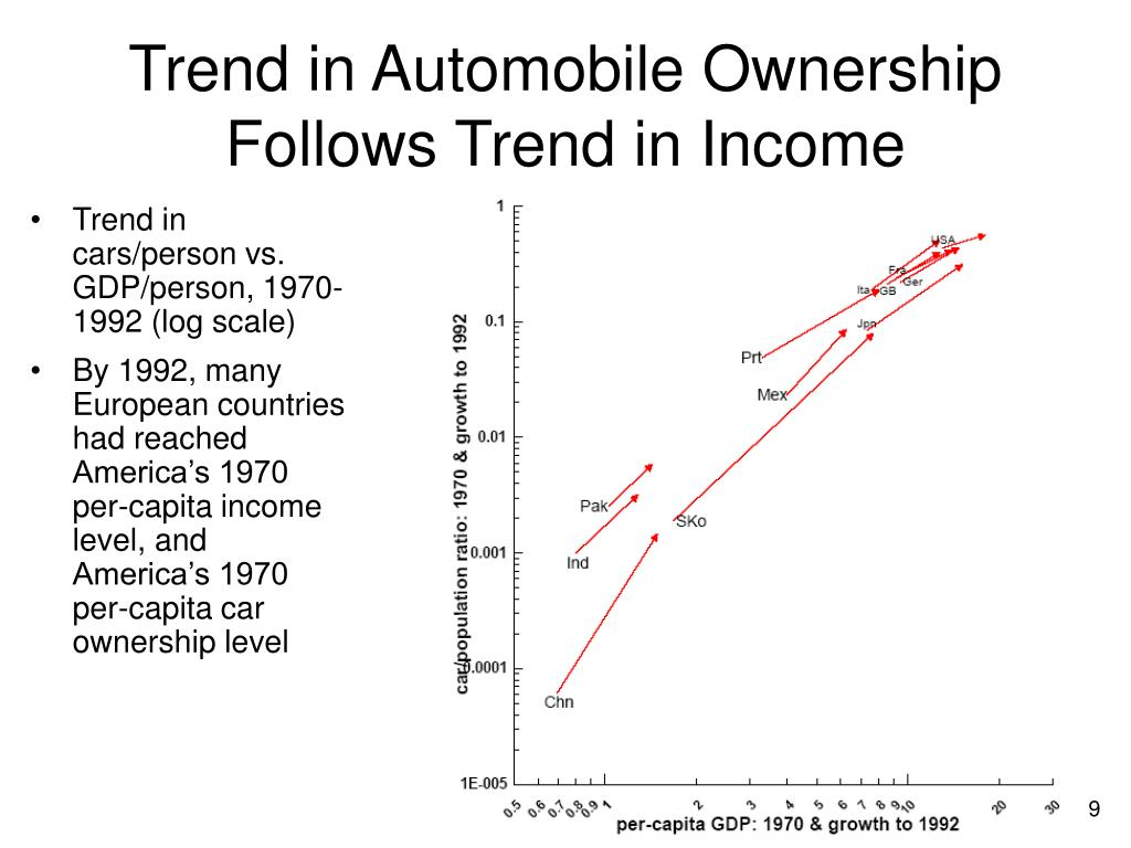 Trend in Automobile Ownership Follows Trend in Income