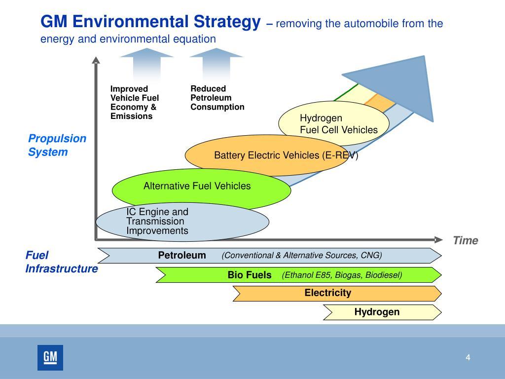 GM Environmental Strategy