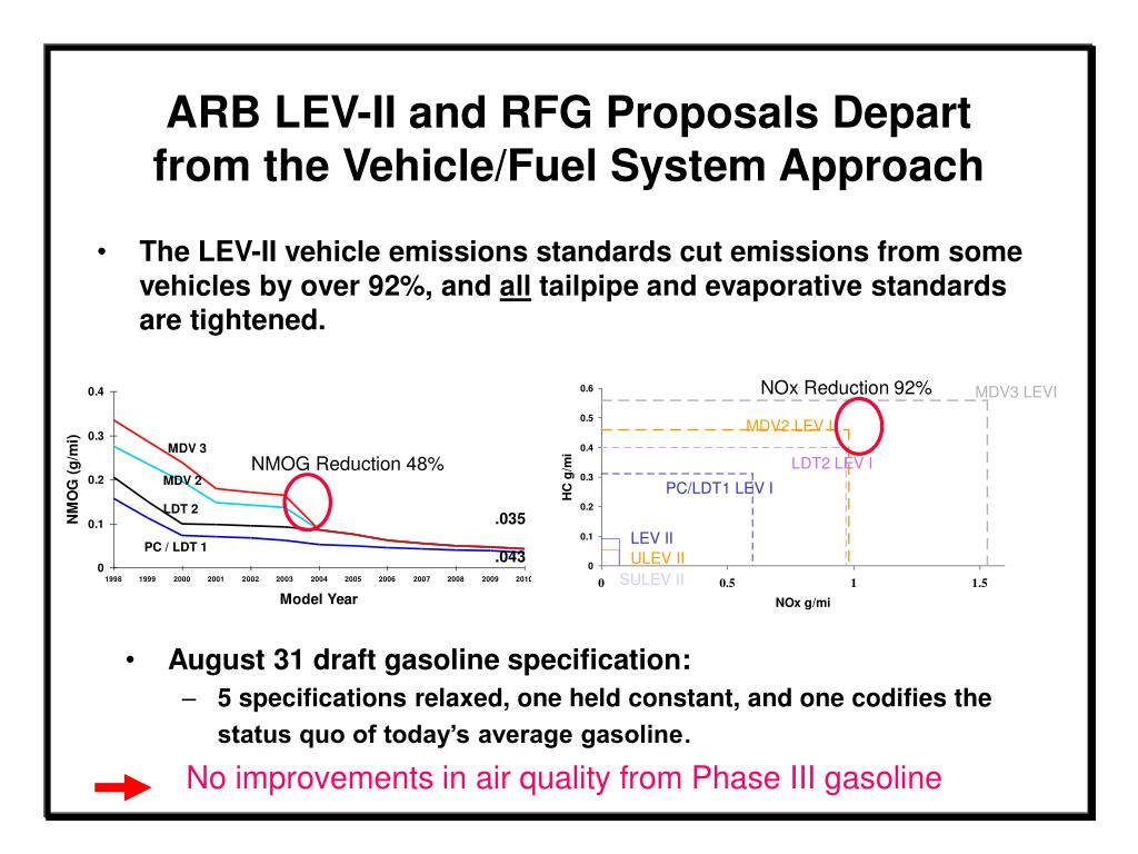 The LEV-II vehicle emissions standards cut emissions from some vehicles by over 92%, and