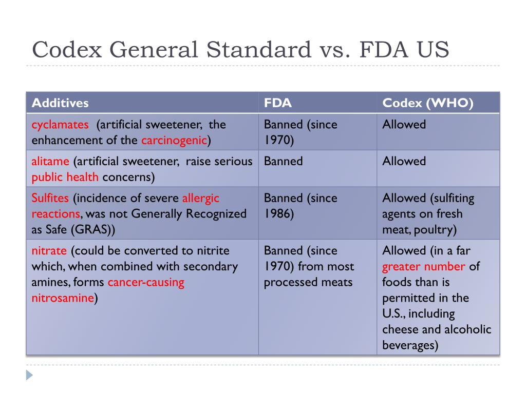 Codex General Standard vs. FDA US