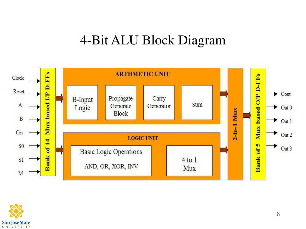 Ppt - Design Of 4-bit Alu Powerpoint Presentation